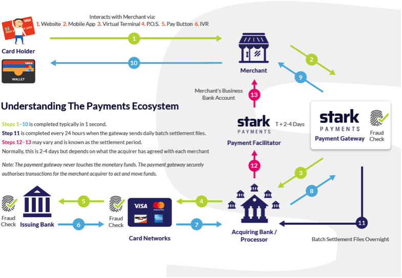 Stark Payments - Advanced Payment Processing